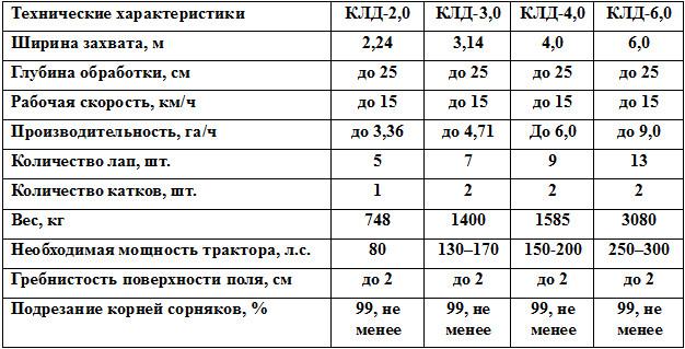 Культиватор КЛД